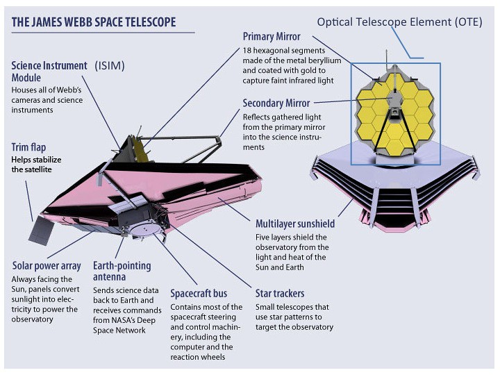 Parts of the James Webb Space Telescope Spacecraft, labele