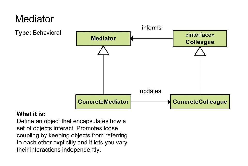Mediator Pattern Mediator Software Design Pattern Type Be Flickr
