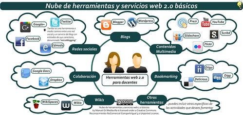 Nube de herramientas y servicios web 2.0 básicos que forman un PLE (Entorno personal de aprendizaje)