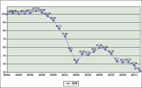 圖06杜拜原油價格(2014年1月~2015年12月)  資料來源:經濟部能源局