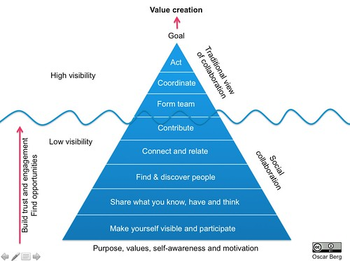 The Collaboration Pyramid   by oscarberg