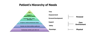 The Patient Hierarchy of Needs | by subatomicdoc