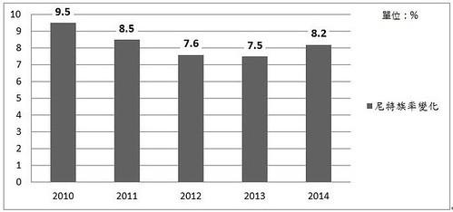 表2.我國近五年尼特率變化.資料來源:本文自行整理