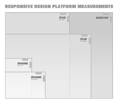 Responsive Design Platform Measurements | by UXmash