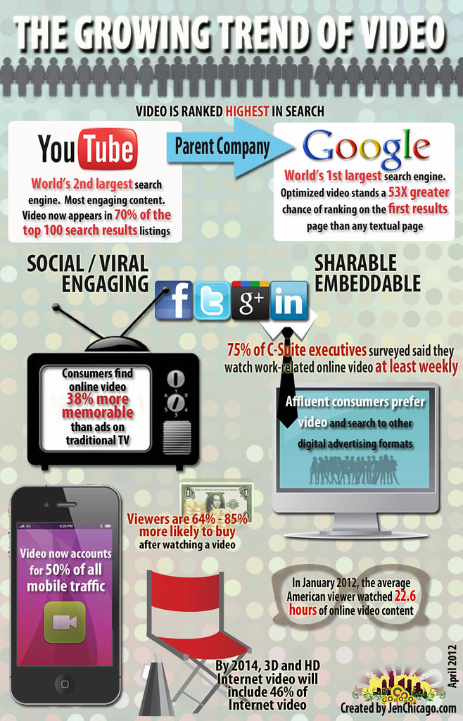... growing trend of video infographic - by JenTravelsLife