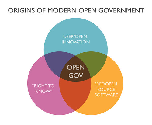 How Open Innovation Can Transform the Government Technology Playing Field