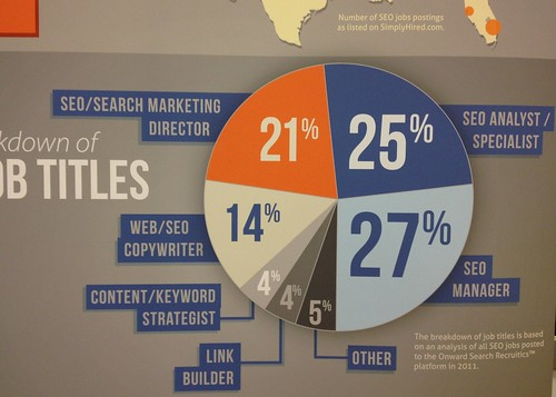 SEO job titles in USA 2011 (* | by tuija