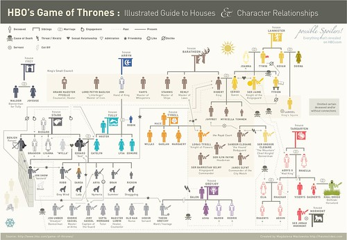 Game-of-Thrones-Infographic-Full-Screen | by elesan