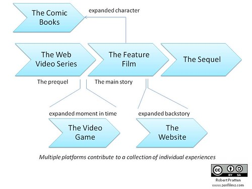 Transmedia Franchise | by tStoryteller