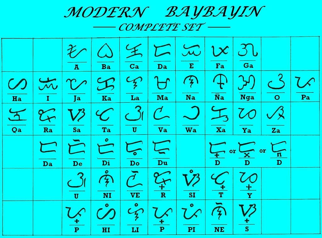 Modern Baybayin Chart -Final Version | Modern Baybayin 2011