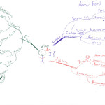 Aaron Ford - Who Am I Idea Map or Mind Map