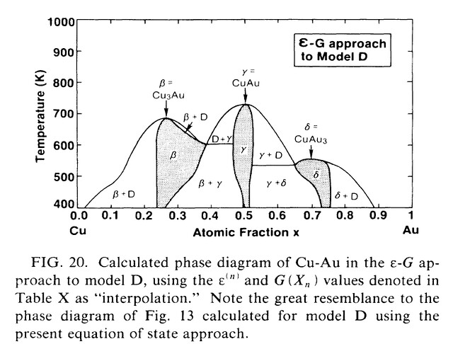 Au-cu Phase Diagram