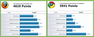 Peacekeeper Benchmark Comparison (Firefox 13 vs Google Chrome 19) | by ajgodinho