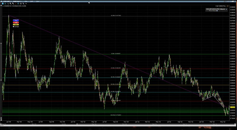 EURGBP daily long-term trend at 2012-06-06 19:36:56.png