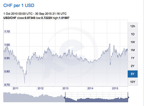 swiss franc chart | by GaryAScott