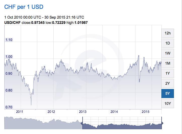 swiss franc chart