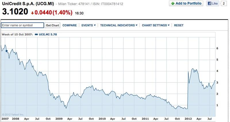 Unicredit stock