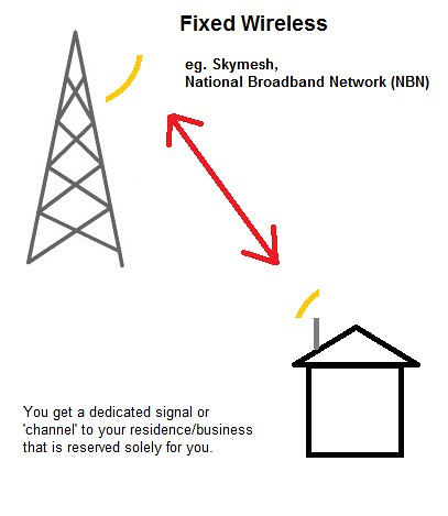2 - Fixed Wireless