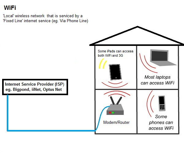 Iinet Wireless Network Diagram | Wiring Schematic Diagram ... on