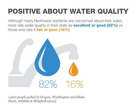 Northwesterners positive about water quality. | by EarthFix