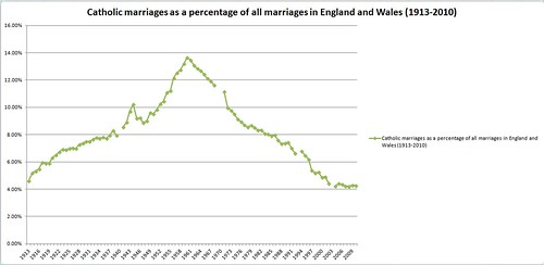 Catholic marriages as a percentage of all marriages in England and Wales (1913-2010)