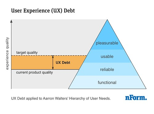 User Experience (UX) Debt | by nform