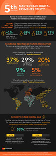 The 5th Annual Mastercard Digital Payments Study | by Mastercard News