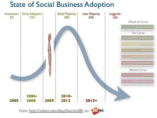 State of Social Business Adoption | by Dion Hinchcliffe
