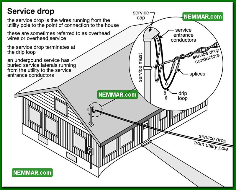 0513-bw service drop - electrical electricity - service dr… | flickr  flickr