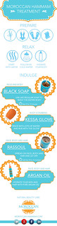 hammam-infographic | by moroccanhammam