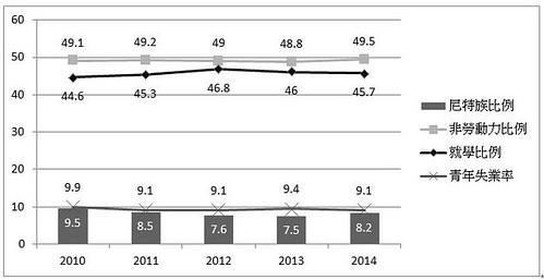 表3.我國近五年尼特率變化之影響  資料來源:本文自行整理