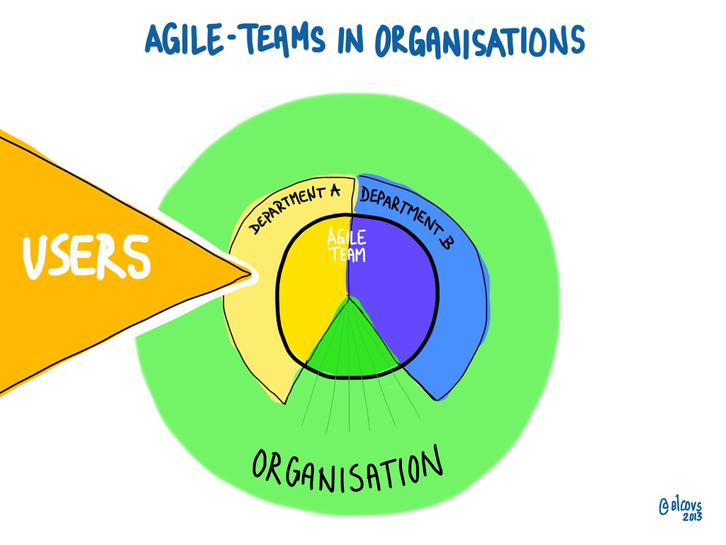 Agile Basics agile teams in organisations | a visual about the basics of