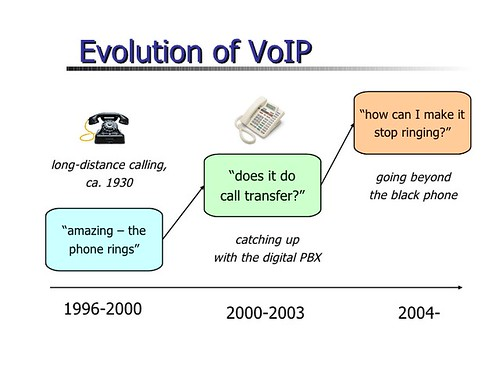 Evolution of Cloud Based Phones | by randylkemp