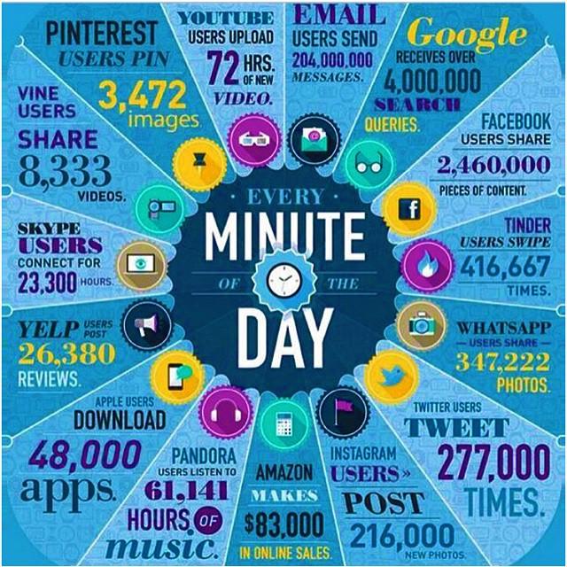 Every minute of the day!!! #skype #Instagram #tweet #Faceb