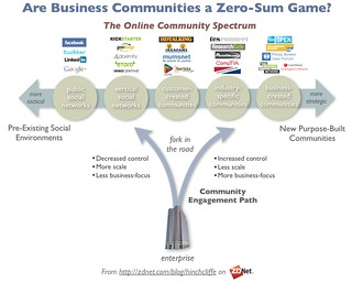 The Five Paths to Enterprise Online Community Engagement | by Dion Hinchcliffe