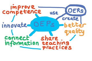 Open Educational Practices | by oeps.scotland