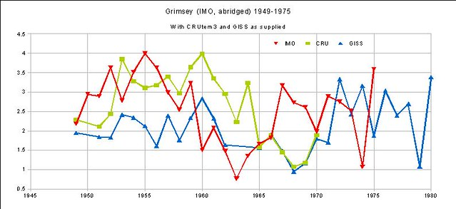 Grimsey A