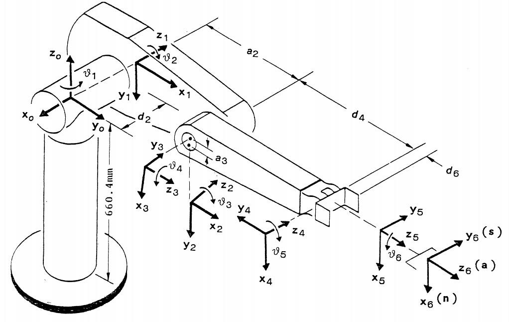 Diagram Of Puma