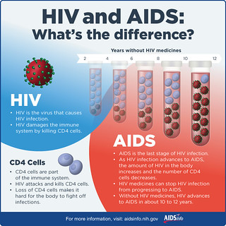 HIV and AIDS: What's the difference? | by National Institutes of Health (NIH)