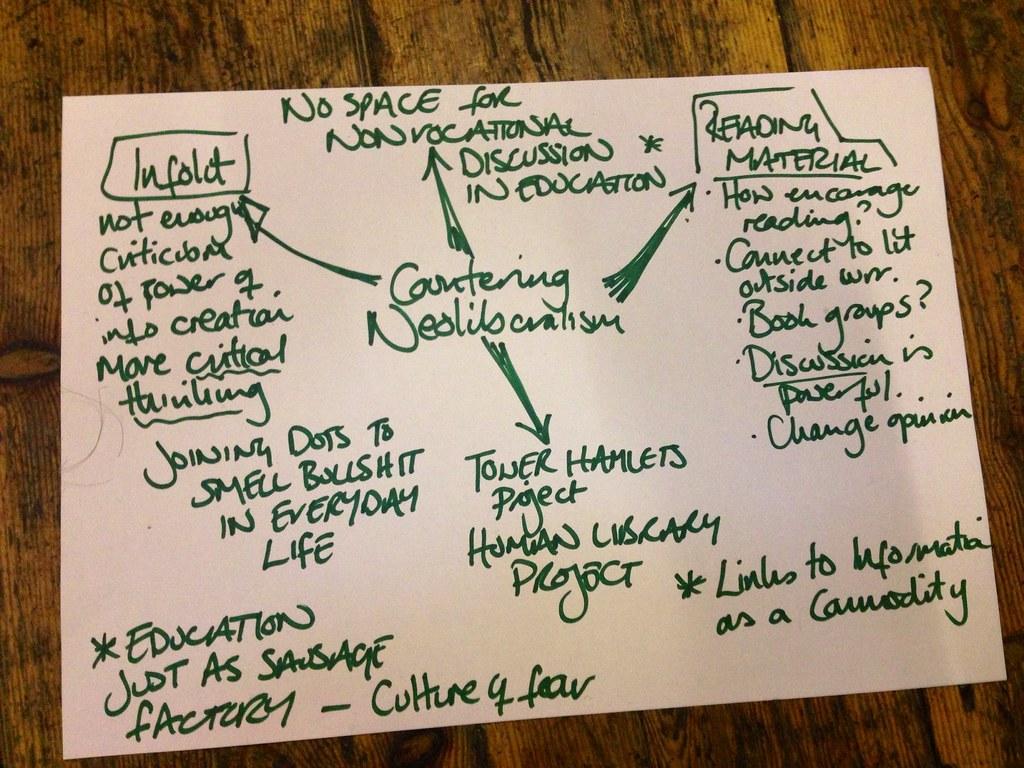 Esempio di mappa mentale 4 - Studiare il neoliberalismo