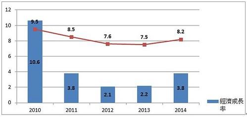 表4.我國近五年經濟成長率與尼特率關係  資料來源:本文自行整理