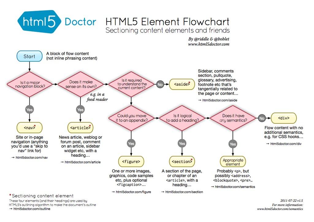 h5d-sectioning-flowchart