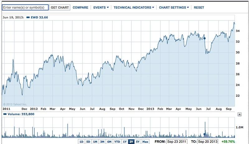 finance.yahoo swedish etf chart