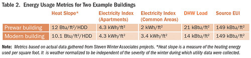 Table 2. Energy Usage Metrics for Two Example Buildings | by Home Energy Magazine