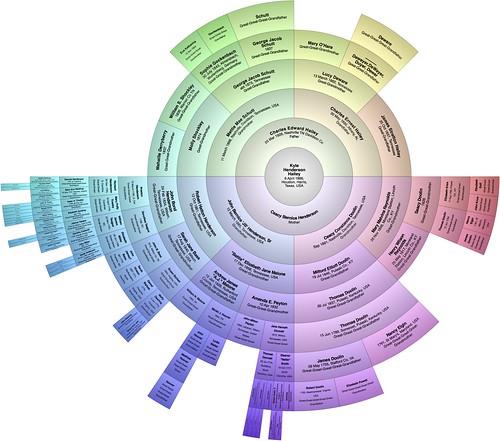 Family Tree Geneology