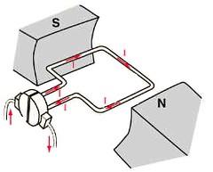Gambar 3 18 Prinsip Kerja Motor Listrik Komponen Ototrnik Flickr
