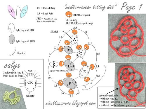 schema fragoline   by ninettacaruso