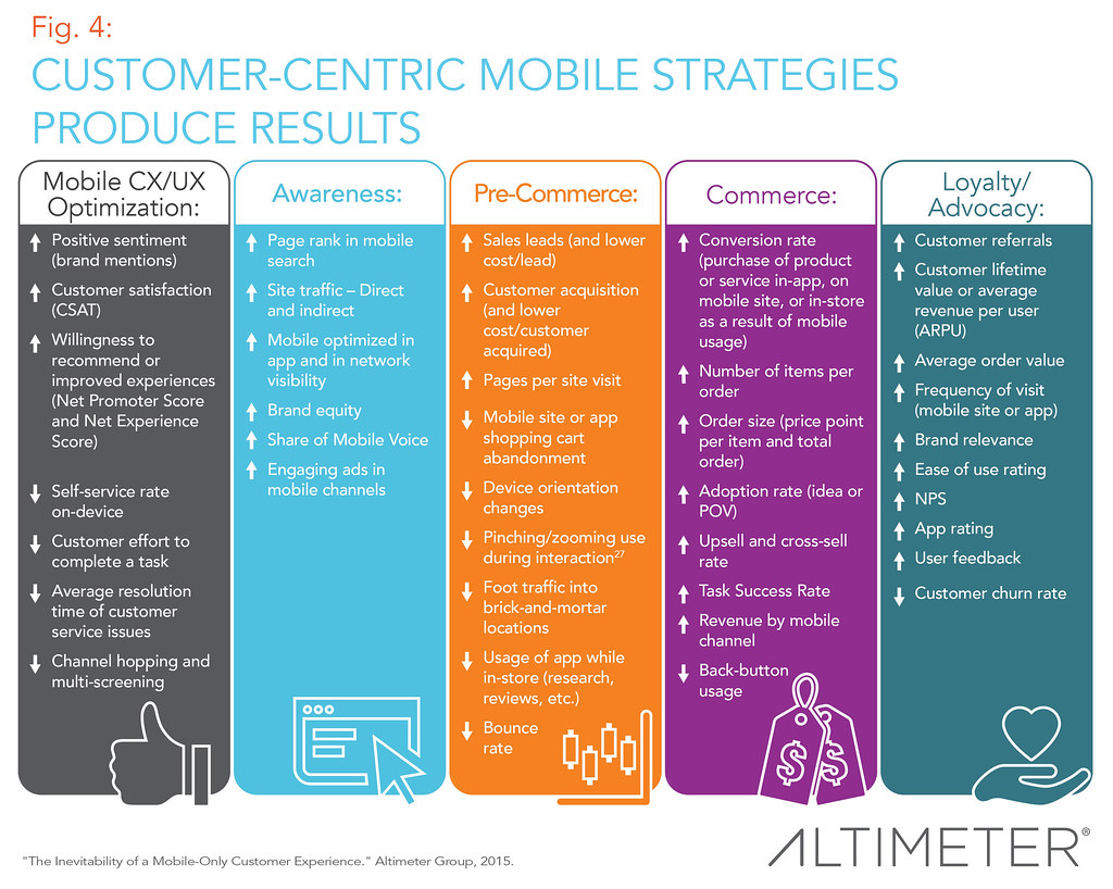 Customer-Centric Mobile Strategies Produce Results