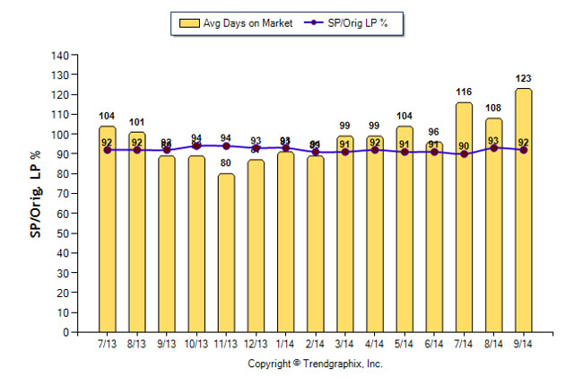 Days on Market 2013-2014