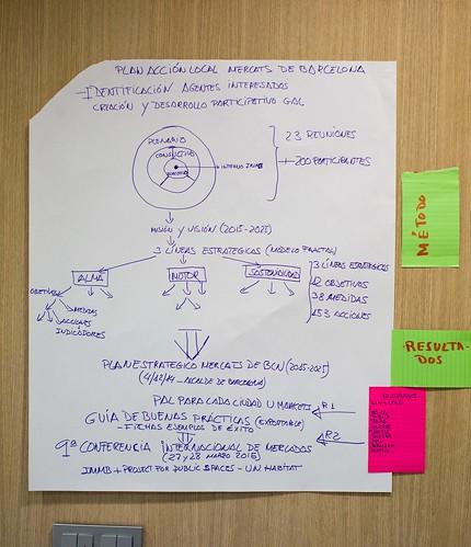 Estado de los proyectos | by ecosistema urbano